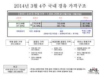 2014 년  3 월  4 주  국내 경유 가격구조