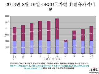 2013 년  8 월  19 일  OECD 국가별 휘발유가격비교