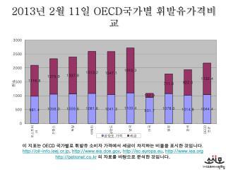 2013 년  2 월  11 일  OECD 국가별 휘발유가격비교