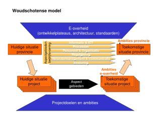 Woudschotense model