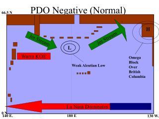PDO Negative (Normal)