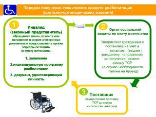 Порядок получения технических средств реабилитации  (протезно-ортопедических изделий)