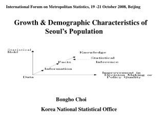 Growth & Demographic Characteristics of                       Seoul's Population