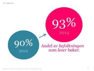 Andel av  befolkningen som  leser  bøker .