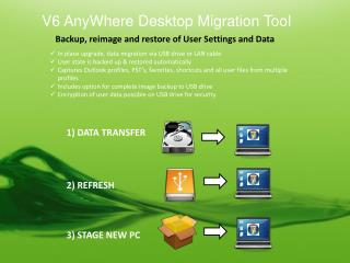 Backup , reimage and restore of User Settings and Data
