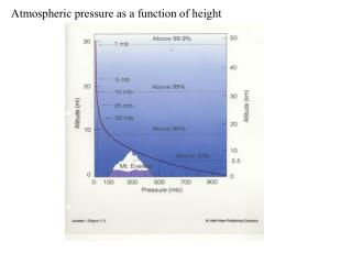 Atmospheric pressure as a function of height