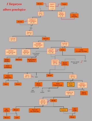 I Targaryen albero genelogico