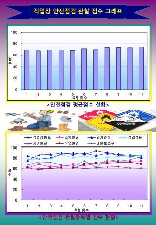 작업장 안전점검 관찰 점수 그래프