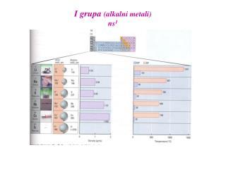 I grupa  (alkalni metali) ns 1