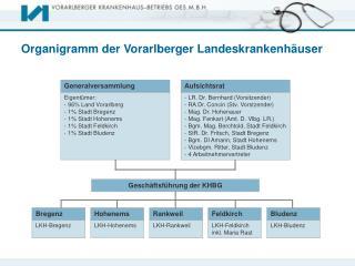 Organigramm der Vorarlberger Landeskrankenhäuser