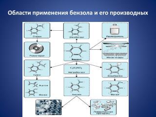Области применения бензола и его производных