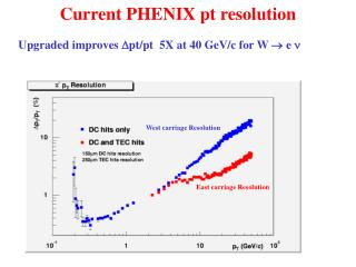 Current PHENIX pt resolution