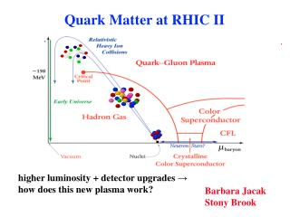 Quark Matter at RHIC II