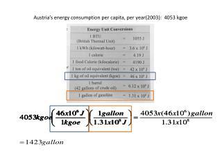Austria's energy consumption per capita, per year(2003):  4053 kgoe