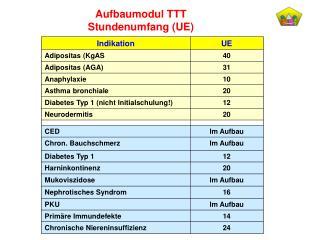 Aufbaumodul TTT Stundenumfang (UE)