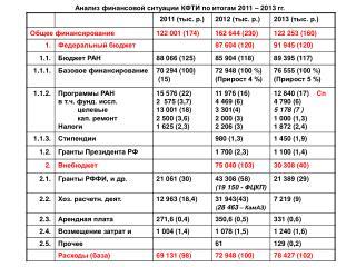 Анализ финансовой ситуации КФТИ по итогам 20 11  – 201 3  гг.