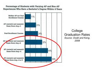 College Graduation Rates Source: Dodd and Keng, 2008