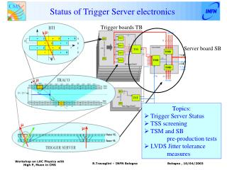 Status of Trigger Server electronics