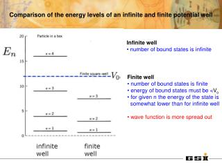 Comparison of the energy levels of an infinite and finite potential well