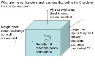 What are the net transfers and reactions that define the C cycle in the coastal margins?