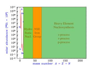 Heavy Element Nucleosynthesis s-process r-process p-process