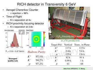 RICH detector in Transversity 6 GeV