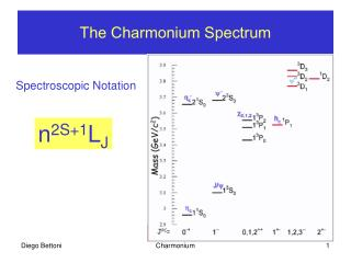The Charmonium Spectrum