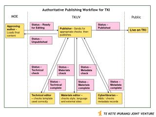 Authoritative Publishing Workflow for TKI