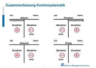 Zusammenfassung Kontensystematik