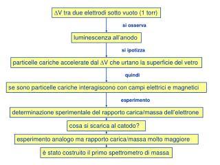 D V tra due elettrodi sotto vuoto (1 torr)