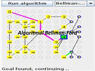 Algoritmul  Bellman-Ford
