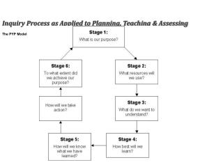 Inquiry Process as Applied to Planning, Teaching & Assessing The PYP Model