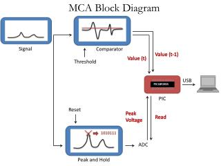 MCA Block Diagram