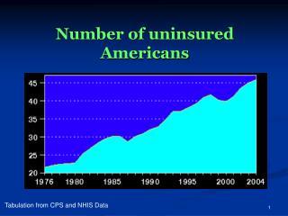 Number of uninsured Americans