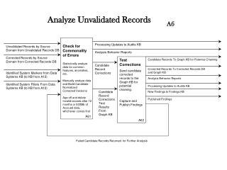 Check for  Commonality of Errors Statistically analyze  data for common features, anomalies,  etc.