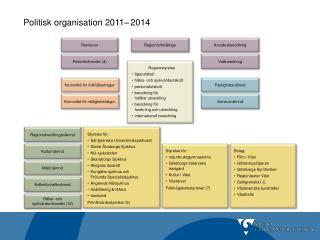 Politisk organisation 2011 2014