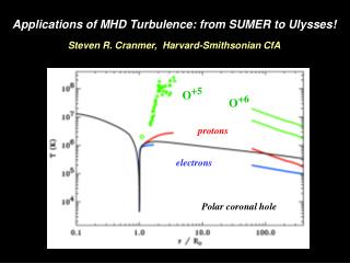 Applications of MHD Turbulence: from SUMER to Ulysses! Steven R. Cranmer,  Harvard-Smithsonian CfA