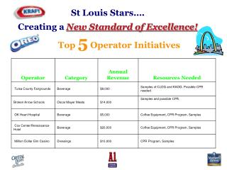 St Louis Stars…. Creating a New Standard of Excellence!
