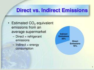 Direct vs. Indirect Emissions