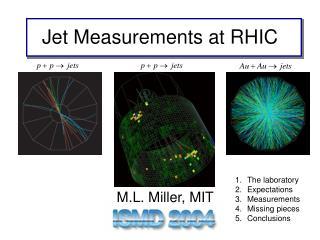 Jet Measurements at RHIC