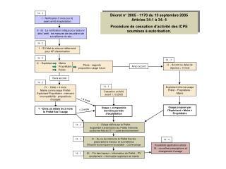 Décret n° 2005 - 1170 du 13 septembre 2005 Articles 34-1 à 34- 4
