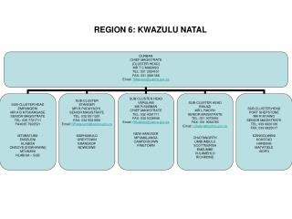 REGION 6: KWAZULU NATAL