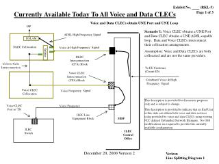 Currently Available Today To All Voice and Data CLECs