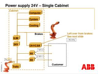 Power supply 24V – Single Cabinet