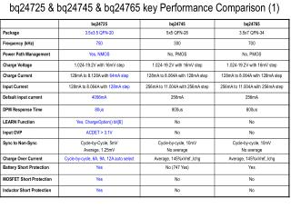 bq24725  &  bq24745  & bq24765 ke y Performance Comparison (1)