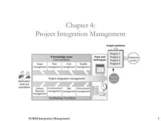 Chapter 4:  Project Integration Management