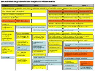Berufsorientierungselemente der Willy-Brandt- Gesamtschule