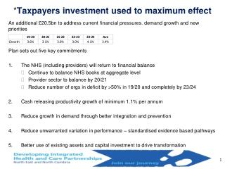 IAPT, The Minimum Data Set  and the Key Performance Indicators