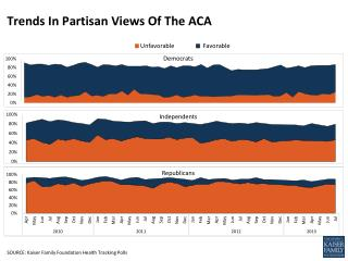 Trends In Partisan Views Of The ACA