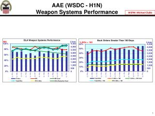 AAE  (WSDC  - H1N) Weapon Systems Performance